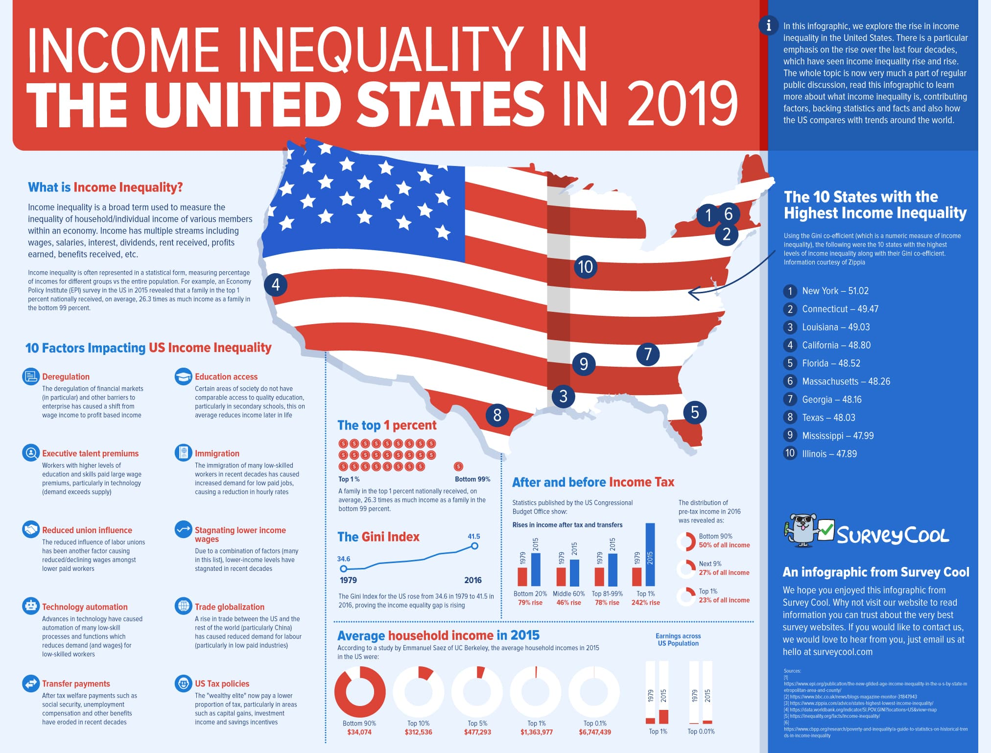 How Education Drives Inequality Among 99 >> Infographic Income Inequality In The United States In 2019