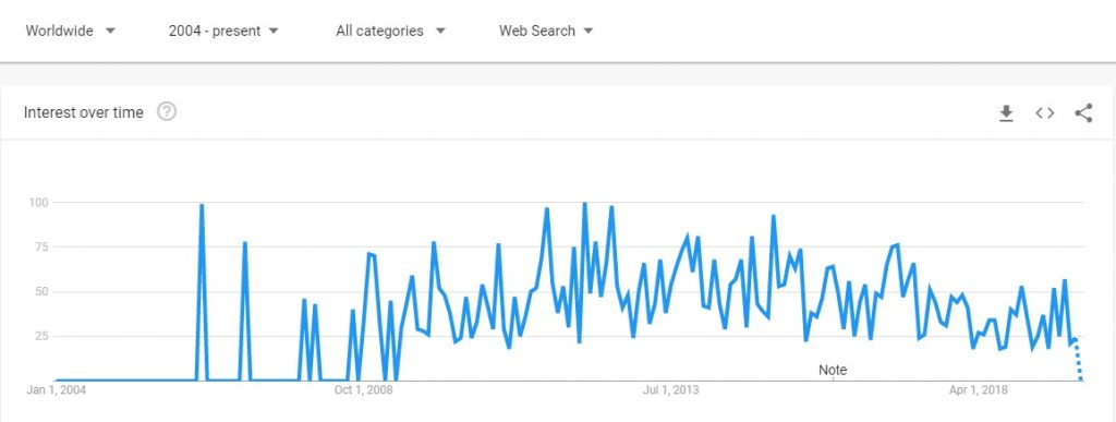 google trends preview