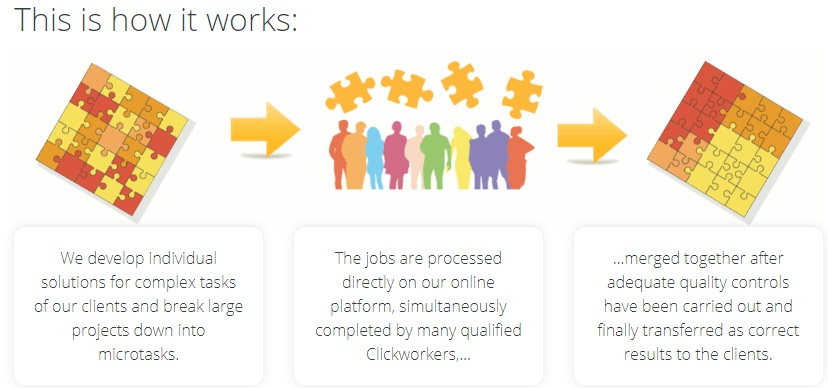 click worker workflow description diagram